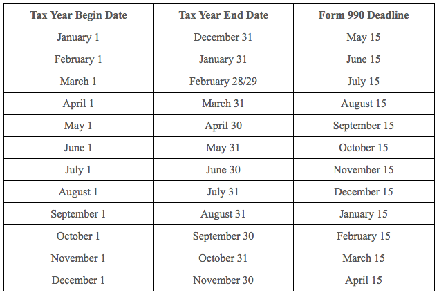 Fiscal Tax Year Filing Deadlines