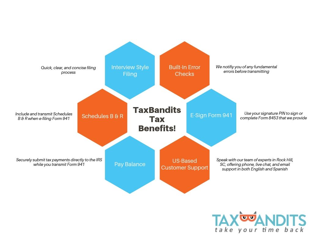 The Benefits of e-filing Form 941 for 2019 using TaxBandits